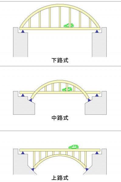 図 通路の位置による種類