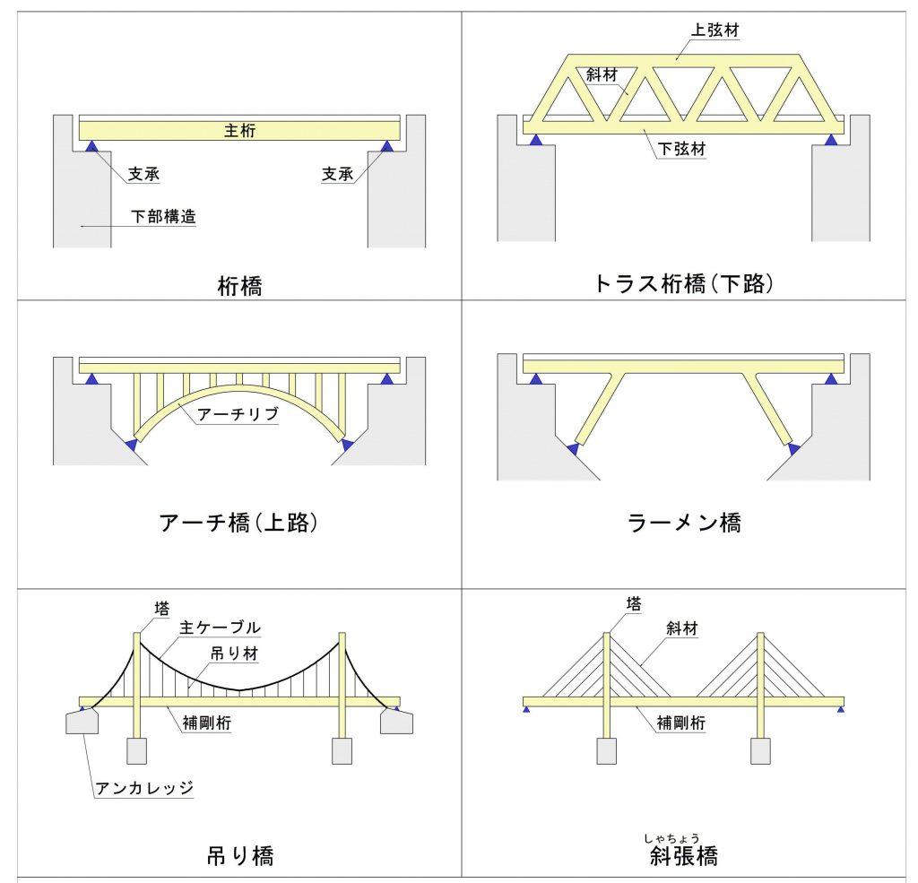 図 構造別の種類