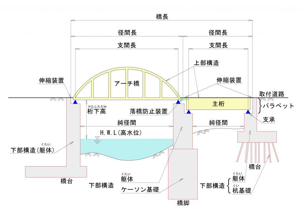 図 橋梁の構造