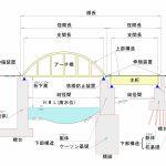 橋梁の基礎知識 その1- 橋梁の構造と種類について