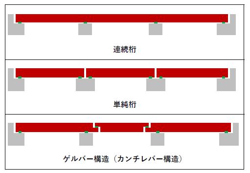 図 桁のつなぎ方による種類