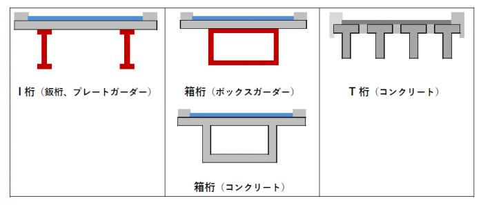 図 桁の断面形状による種類