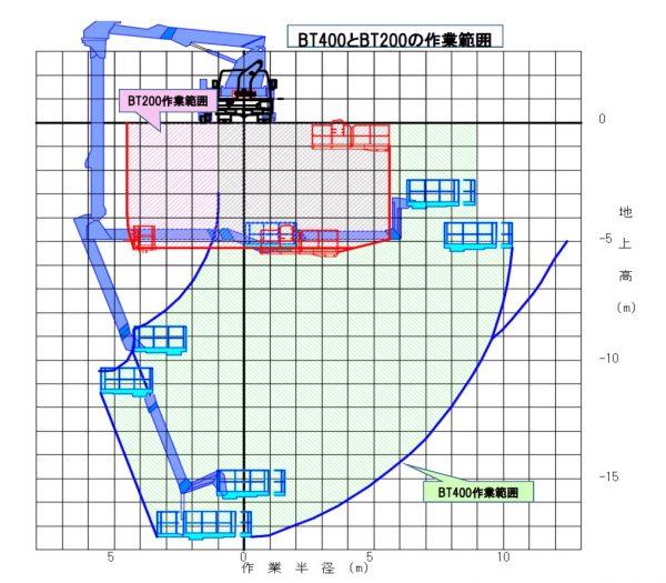 BT-400とBT-200の作業範囲