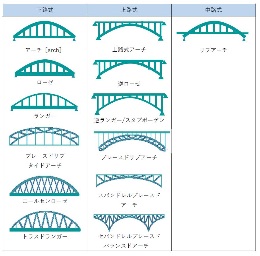アーチ橋の種類
