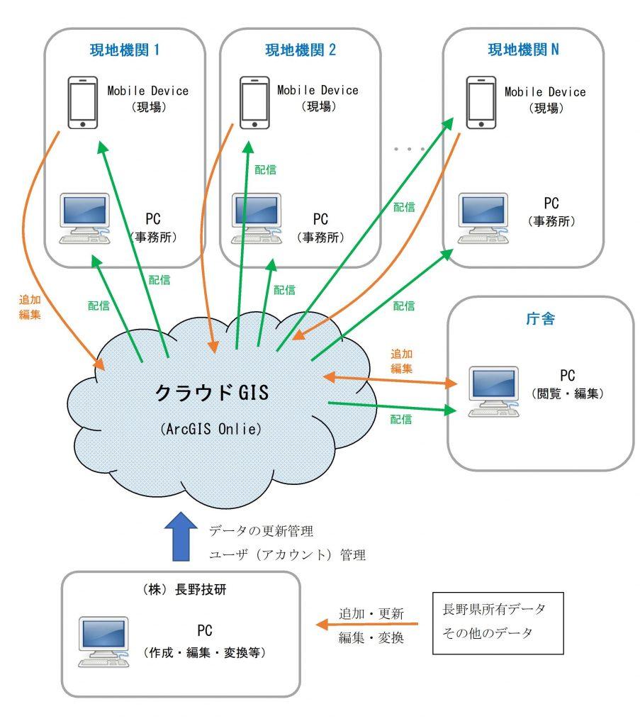 クラウドGISイメージ図